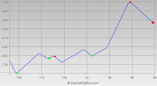 Intraday Cycle Projection (RU2K) 2013-07-15