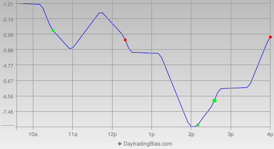 Intraday Cycle Projection (ES) 2012-08-23