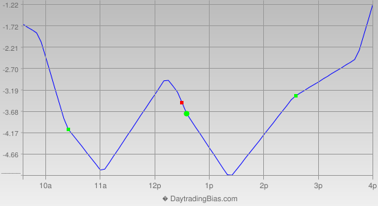 Intraday Cycle Projection (TF) 2013-05-17