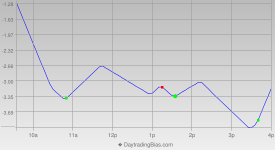 Intraday Cycle Projection (TSX60) 2013-10-28