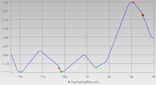 Intraday Cycle Projection (RU2K) 2014-10-28