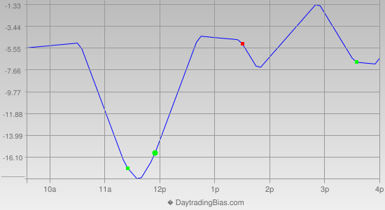 Intraday Cycle Projection (NQ) 2013-08-02