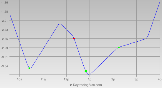 Intraday Cycle Projection (TSX60) 2013-09-24