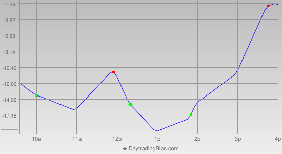 Intraday Cycle Projection (NQ) 2013-02-14