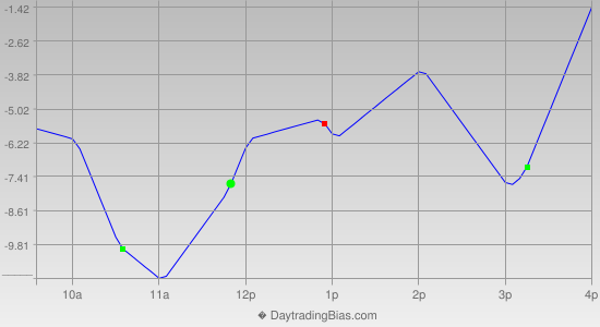 Intraday Cycle Projection (RU2K) 2019-04-30