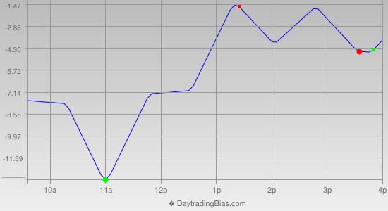 Intraday Cycle Projection (RU2K) 2013-09-05