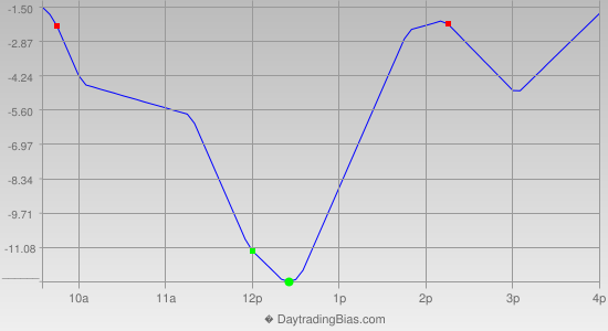 Intraday Cycle Projection (ES) 2014-05-01
