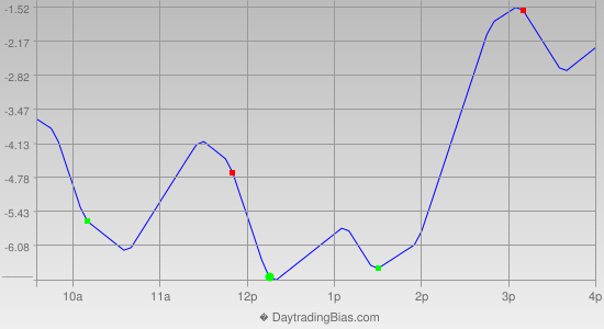 Intraday Cycle Projection (TF) 2014-09-02