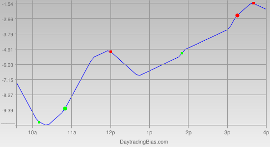 Intraday Cycle Projection (TF) 2012-02-03