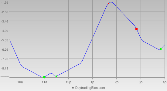 Intraday Cycle Projection (RU2K) 2014-07-07