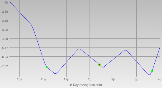 Intraday Cycle Projection (ES) 2012-08-10