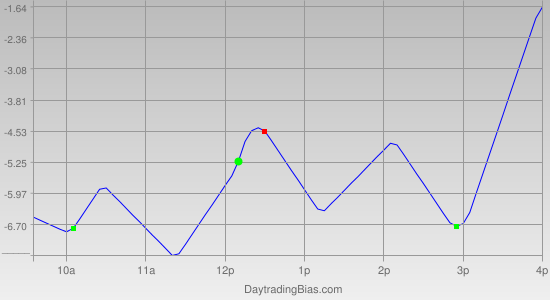 Intraday Cycle Projection (ES) 2012-02-10