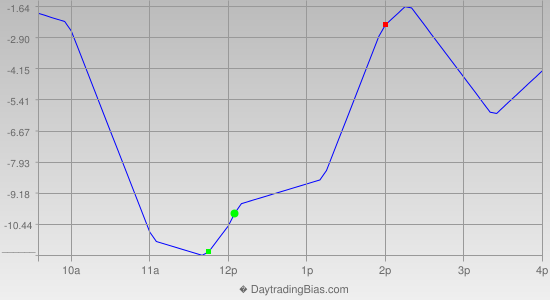 Intraday Cycle Projection (ES) 2013-04-26