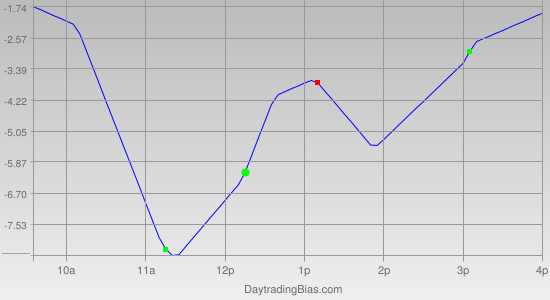 Intraday Cycle Projection (TSX60) 2011-11-15