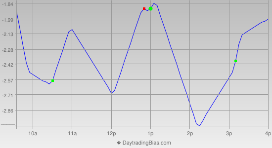 Intraday Cycle Projection (QQQ) 2019-08-12