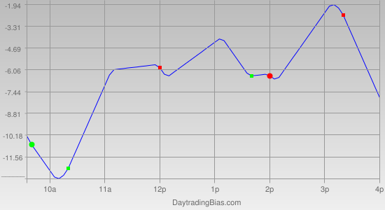 Intraday Cycle Projection (TSX60) 2011-11-04