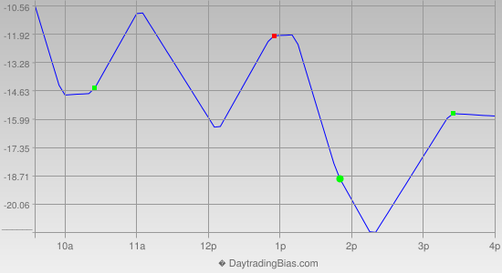 Intraday Cycle Projection (NDX) 2013-12-06