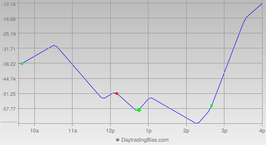 Intraday Cycle Projection (YM) 2014-11-13