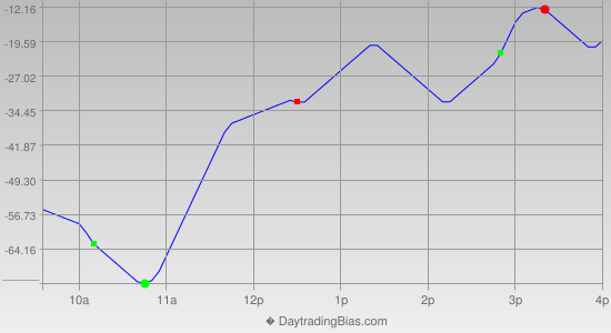 Intraday Cycle Projection (YM) 2013-07-24
