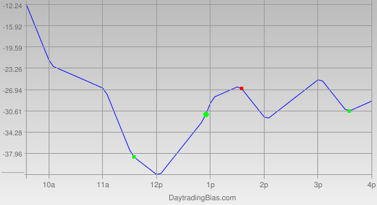 Intraday Cycle Projection (NQ) 2011-09-20