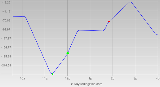 Intraday Cycle Projection (DJIA) 2019-10-07