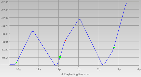 Intraday Cycle Projection (YM) 2014-11-25