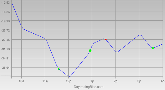 Intraday Cycle Projection (NDX) 2011-09-20