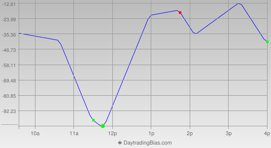 Intraday Cycle Projection (YM) 2012-05-30
