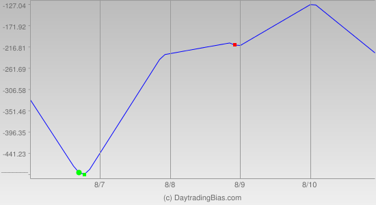 Weekly Cycle Projection (DJIA) 2012-08-06