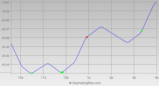 Intraday Cycle Projection (NDX) 2014-02-13