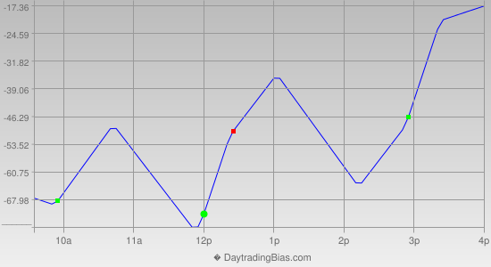 Intraday Cycle Projection (DJIA) 2013-03-07
