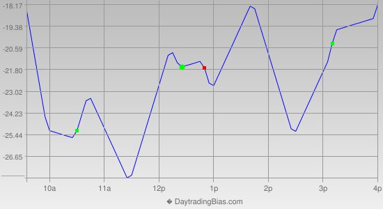 Intraday Cycle Projection (NDX) 2014-12-04
