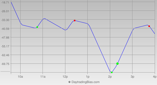Intraday Cycle Projection (DJIA) 2012-08-31