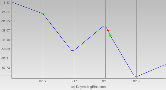 Weekly Cycle Projection (ES) 2011-08-15