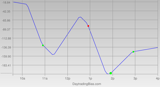Intraday Cycle Projection (YM) 2011-09-27