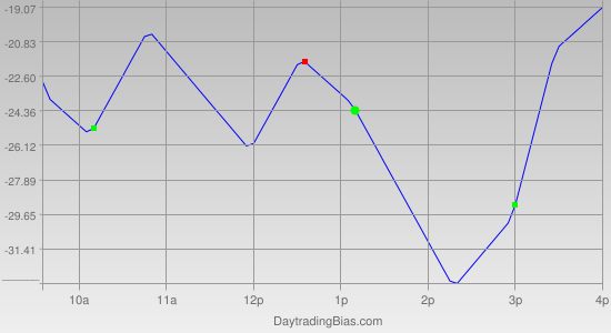 Intraday Cycle Projection (NDX) 2012-04-19