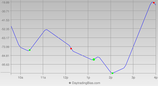Intraday Cycle Projection (DJIA) 2013-12-19