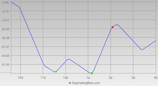 Intraday Cycle Projection (NDX) 2019-02-06