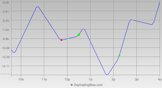 Intraday Cycle Projection (NDX) 2013-03-22
