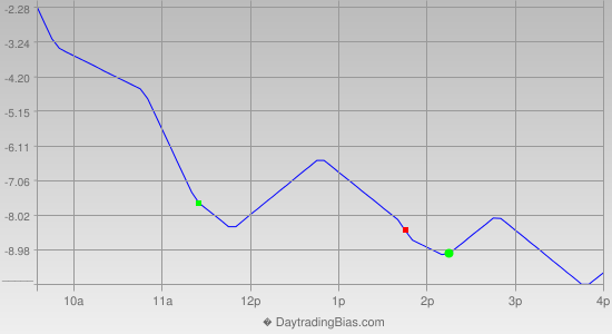 Intraday Cycle Projection (ES) 2014-05-30
