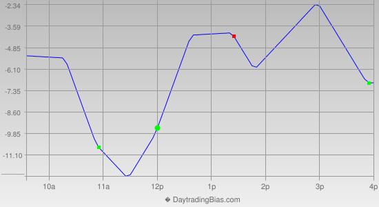 Intraday Cycle Projection (SPX) 2012-07-26