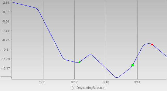 Weekly Cycle Projection (TSX60) 2012-09-10
