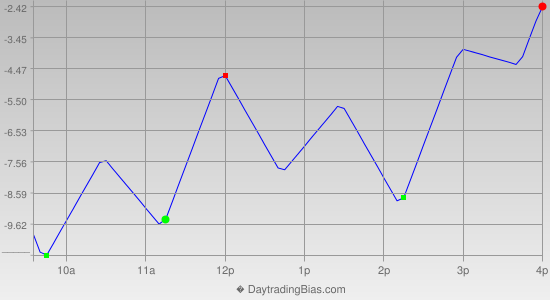 Intraday Cycle Projection (RU2K) 2014-09-10