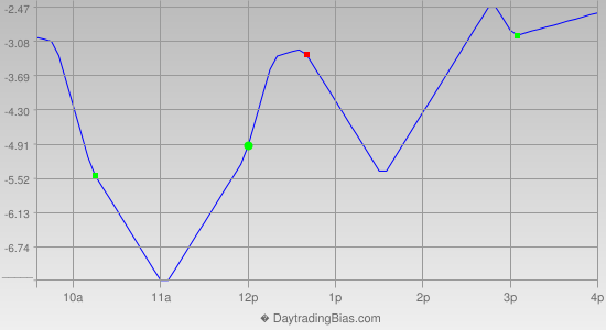 Intraday Cycle Projection (RU2K) 2015-05-29