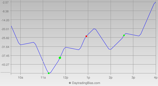Intraday Cycle Projection (NQ) 2014-05-12