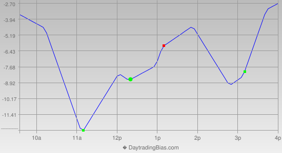Intraday Cycle Projection (RU2K) 2018-05-02