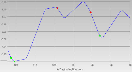 Intraday Cycle Projection (TF) 2012-10-03