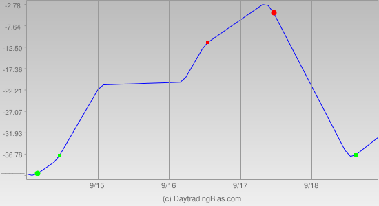 Weekly Cycle Projection (TF) 2015-09-14