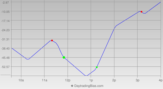 Intraday Cycle Projection (DJIA) 2013-01-24