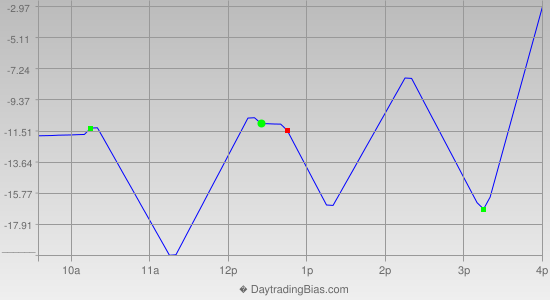 Intraday Cycle Projection (NDX) 2016-08-03